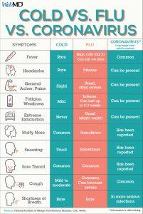 904x1352 cold vs flu vs coronavirus